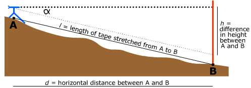 slope