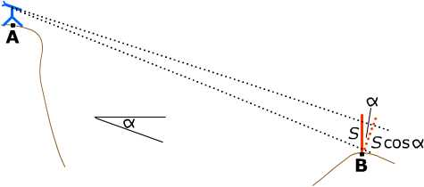 tacheometry on a slope