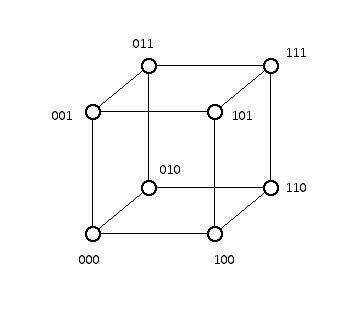 A 3-cube labeled with length three binary strings