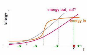 Earth energy balance graph, heat output shifted
