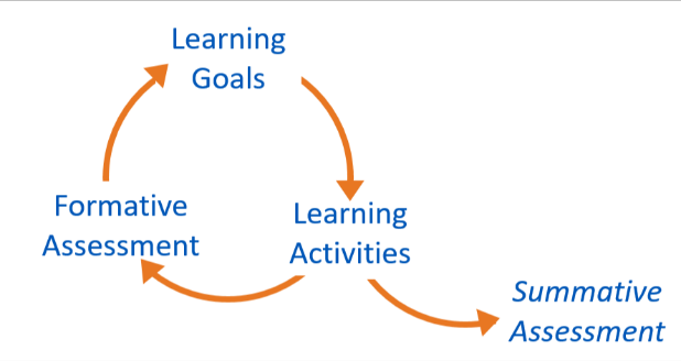 Student assessment cycle graphic
