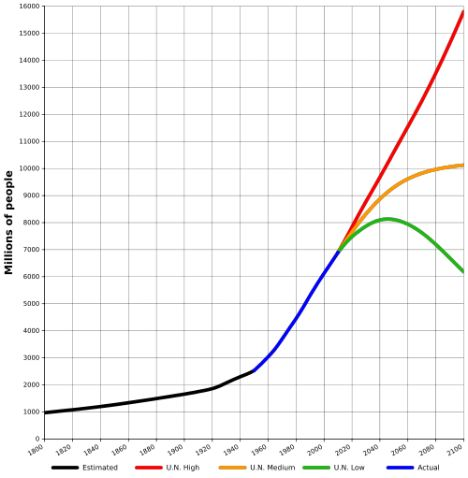Scenarios for world population growth