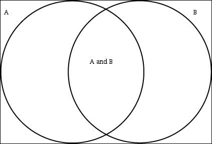 Venn diagram with 2 sets