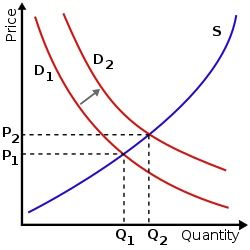 Graphic of supply-demand graphs