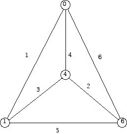 Graceful labeling of the complete graph with 4 vertices