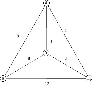 Part a: a labeling of the complete graph with 4 vertices