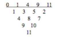 Difference table associated with the Golomb ruler 0, 1, 4, 9, 11.
