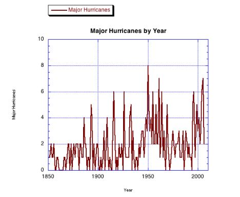 Chart of major hurricanes in the Atlantic Basin by year