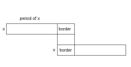 Diagram relating the concepts of border and period