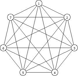 Complete graph; 7 vertices
