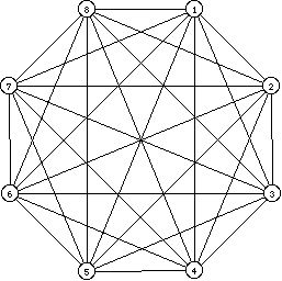 Complete graph; 8 vertices
