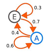 Diagram of a Markov Chain digraph