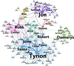 Network of characters in Book 3 of A Song of Ice and Fire