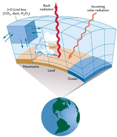 Climate model with grid