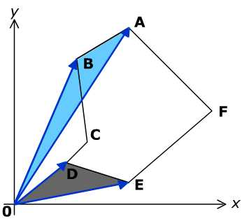 coordinate method