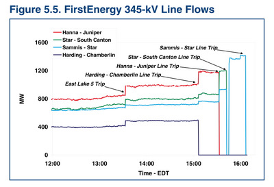 Line trips in the August 2003 blackout