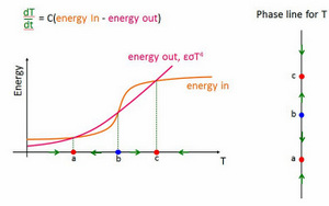 Earth energy balance graph