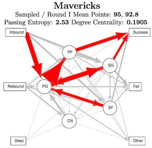 Mavericks analysis