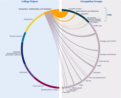 Graph of majors and jobs