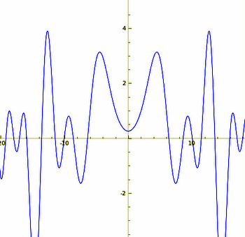 Graph of zeta function