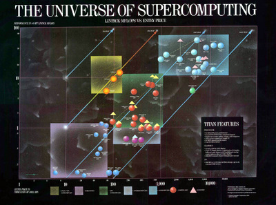 Ardent Supercomputing poster