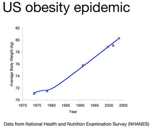 Graph showing rise in obesity in the US