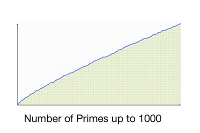 Graph of number of primes up to n, for n = 1 to 1000