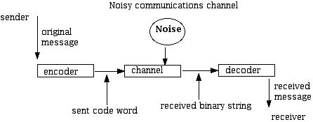 Schematic of a noisy communications channel