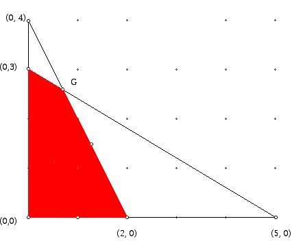 Feasible region for a small linear programming problem