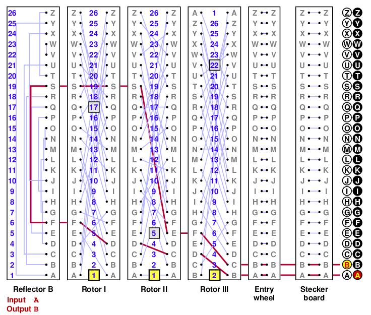 AMS :: Feature Column :: The Polish Attack on Enigma II: Zygalski ...