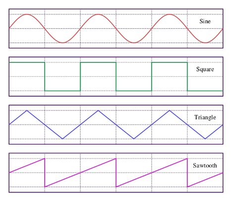 Graphs of periodic functions