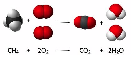 Graphic for balancing a chemical equation