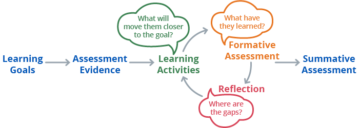 Learning and assessment cycle
