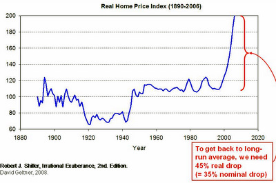 Home prices over the years